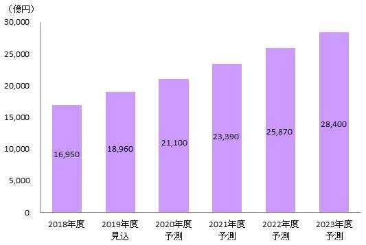 矢野経済研究所調べインターネット広告出向額